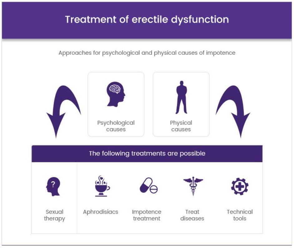 Erection Problem Treatment
